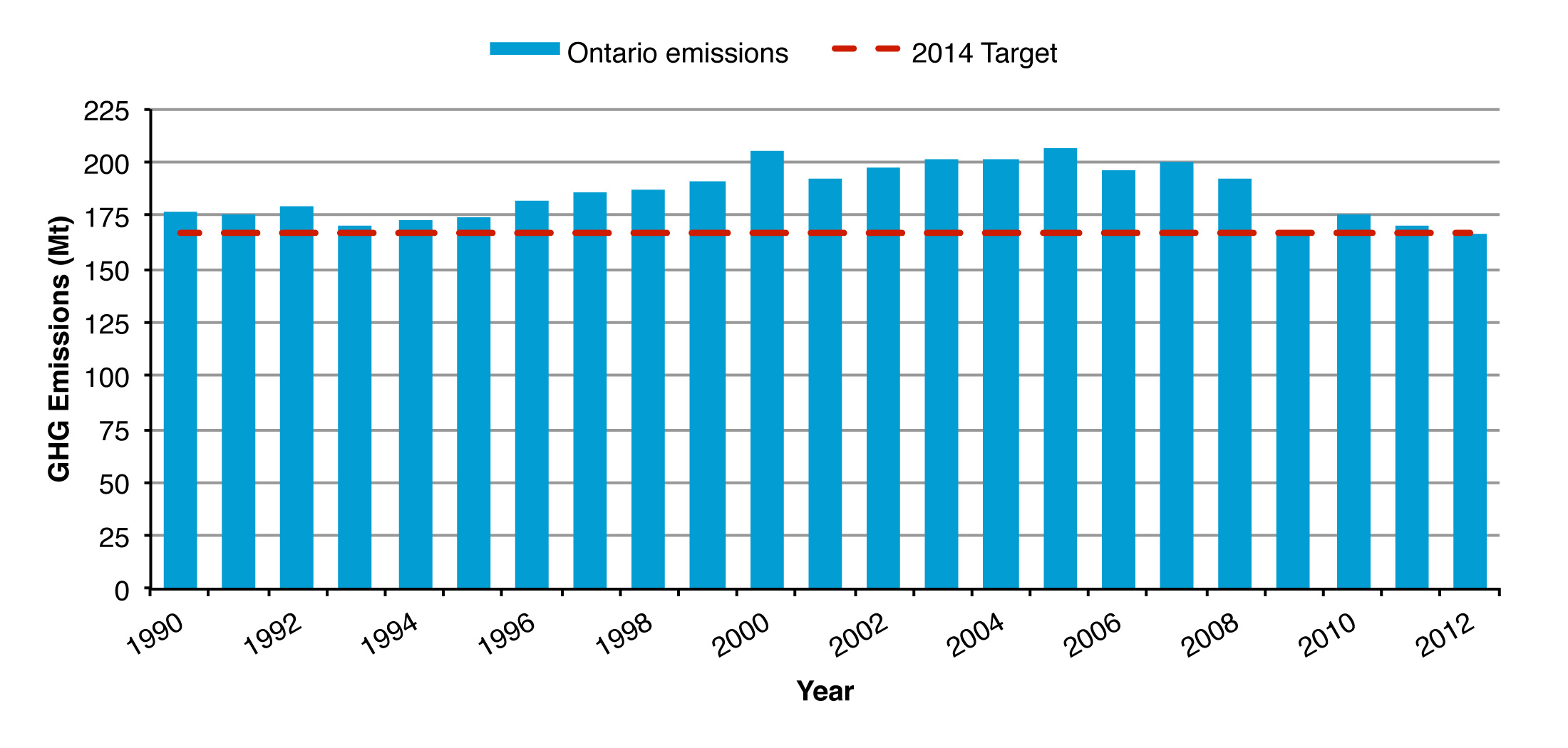 This is a bar graph showing a summary of greenhouse gas emissions in Ontario between 1990 and 2012. Greenhouse gas emissions grew from 1990 to the early 2000s, then stabilized and declined in recent years. In 2012 total greenhouse gas emissions were 167 Mt, achieving Ontario's target to reduce emissions by 6% below 1990 levels.