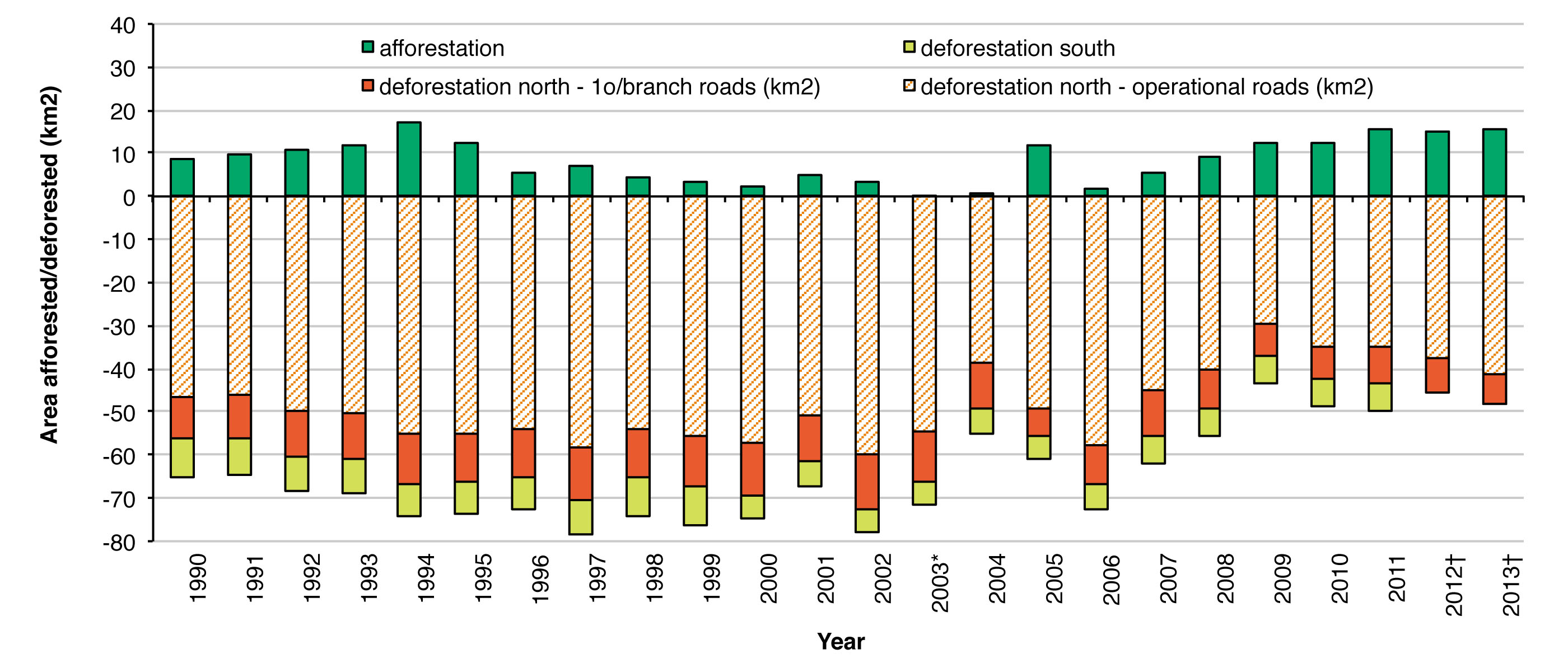 Figure 1. Trends in areas of afforestation (positive values) and deforestation (negative values) 1990-2013 (*afforestation area missing for 2003, † area of deforestation missing for southern Ontario 2012-2013).