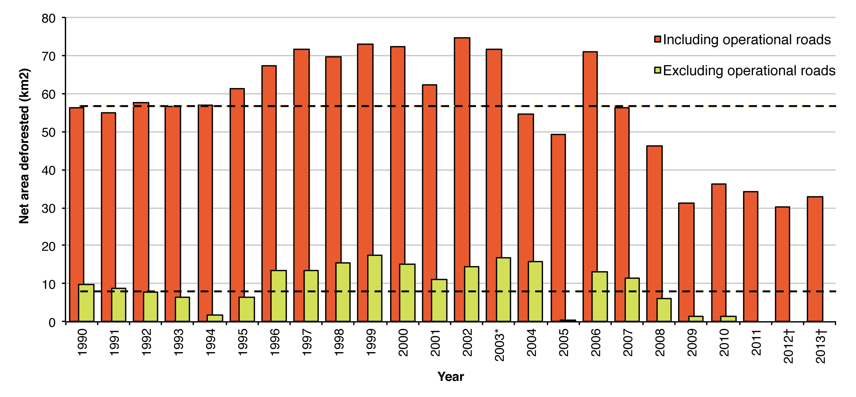 Figure 2. Trends in net area of deforestation in Ontario 1990-2013 under scenarios that include and exclude deforestation associated with operational forest access roads (dashed lines represents net annual average area deforested under each scenario; *afforestation area missing for 2003, † area of deforestation missing for southern Ontario 2012-2013).