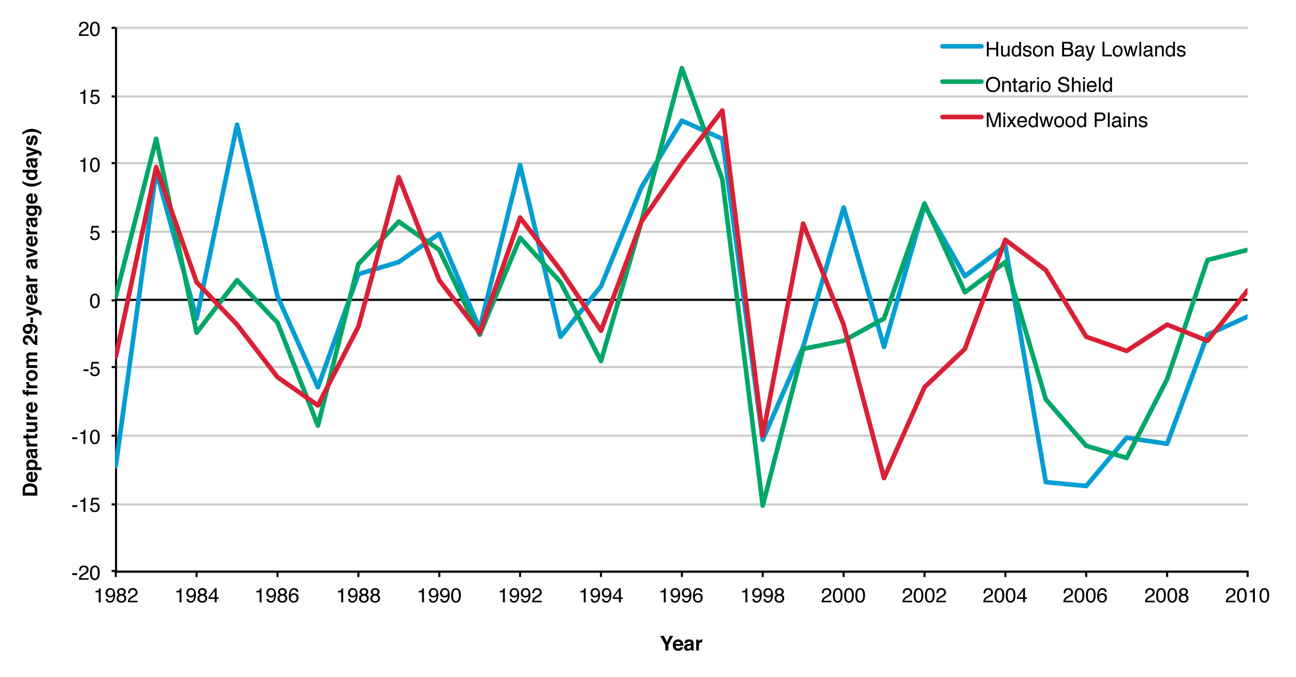 Figure 1. Change in the start of the growing season over the period 1982-2010 for each ecozone based on NDVI data.
