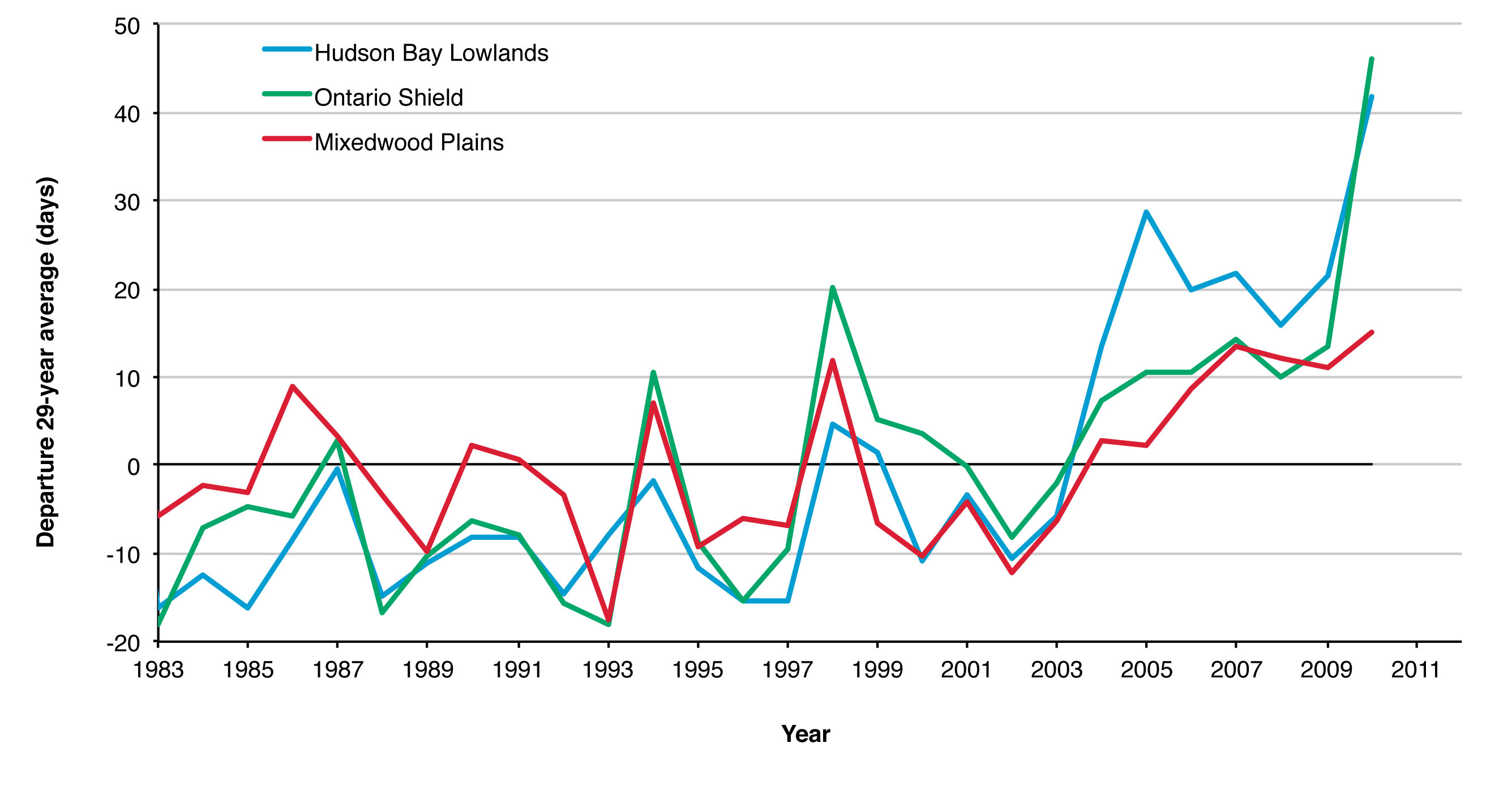 Figure 2. Change in the duration of the growing season over the period 1982-2010 for each ecozone based on NDVI data.