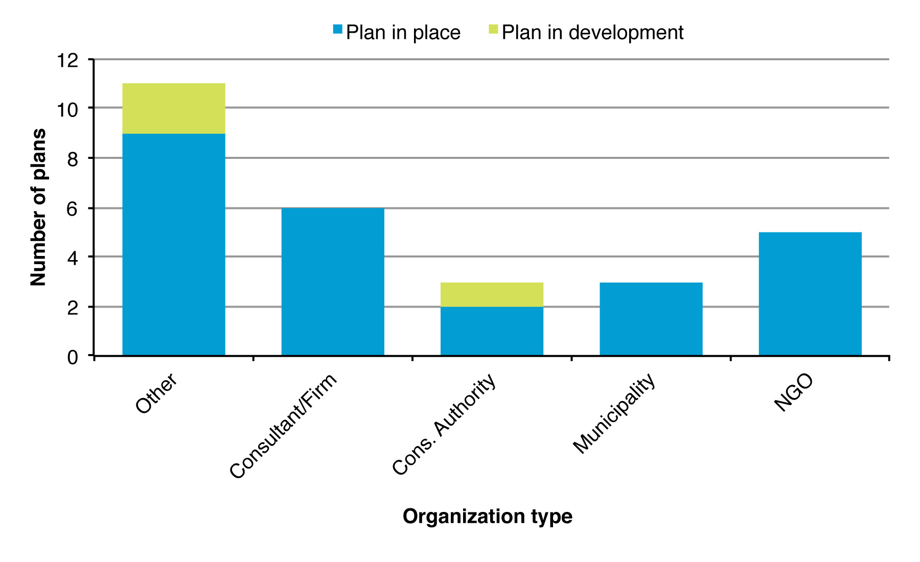 Figure 1. Number of additional invasive species plans in place or in development in Ontario by partner type.
