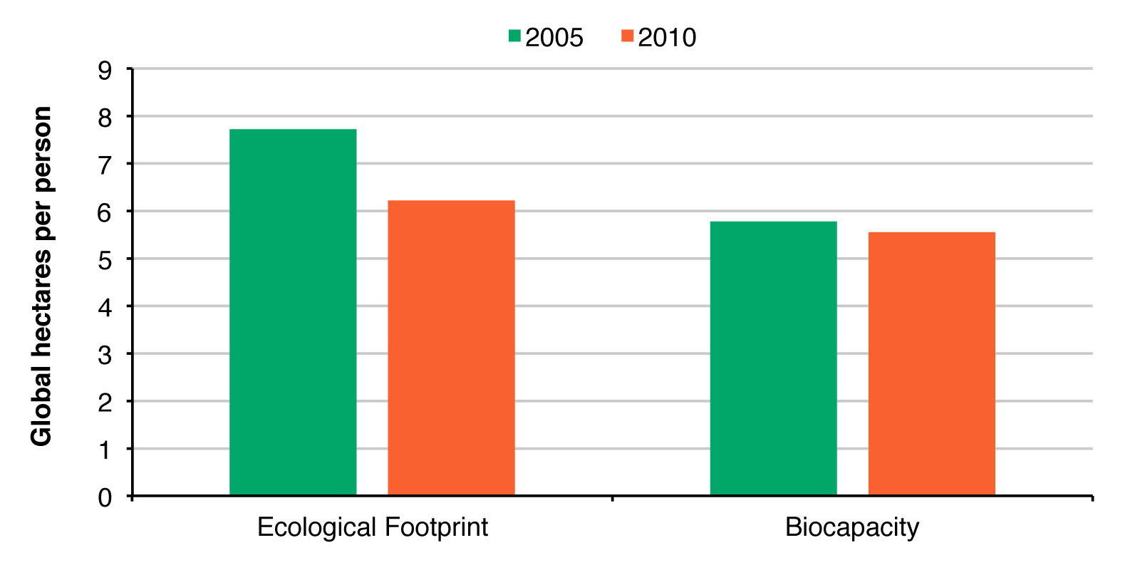 Figure 1. Comparison of trends in Ontario's Ecological Footprint and Biocapacity per person, 2005-2010.