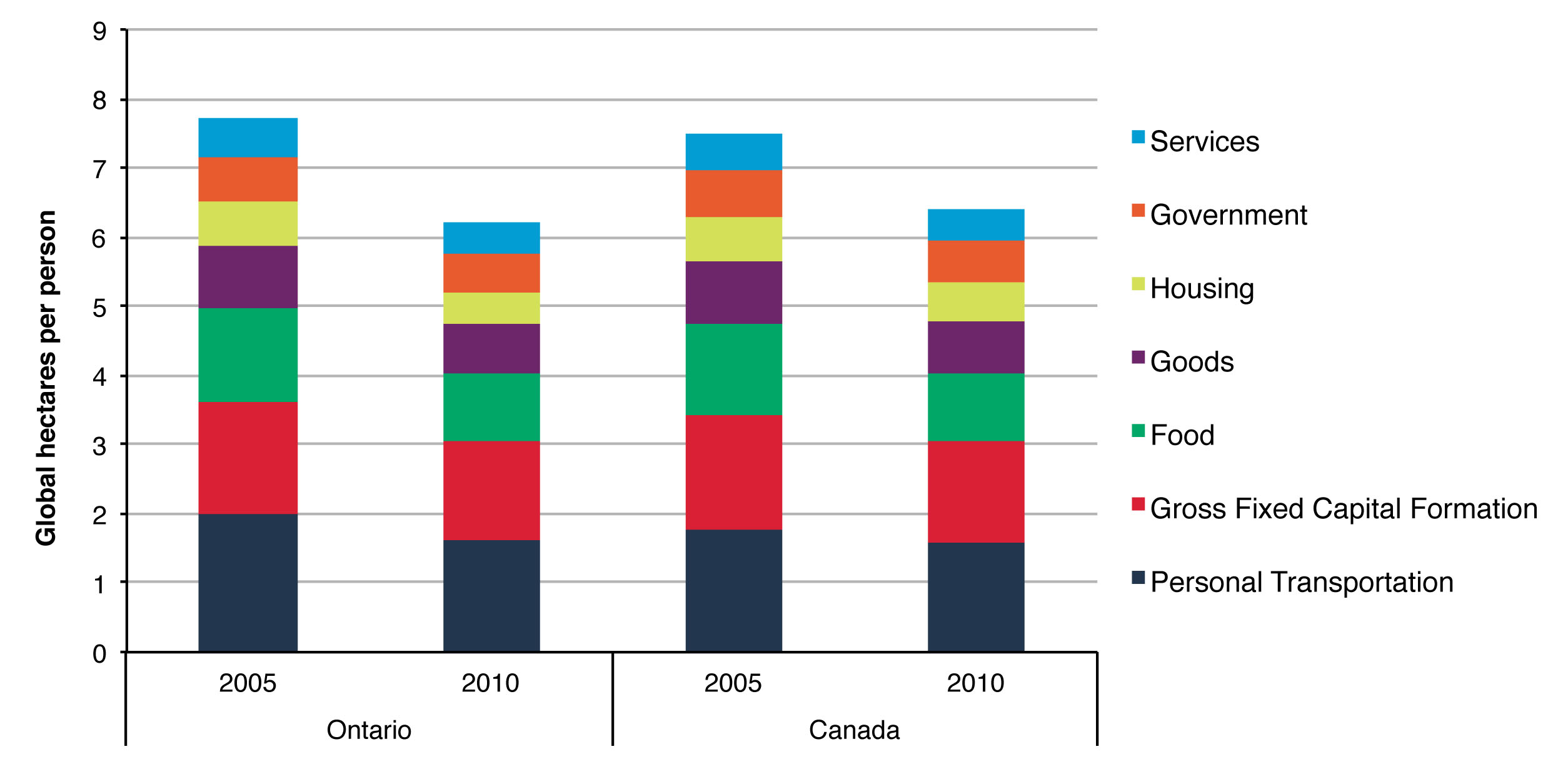 Figure 2. Comparison of trends in the Ecological Footprints per person of Ontario and Canada based on consumption category, 2005-2010.