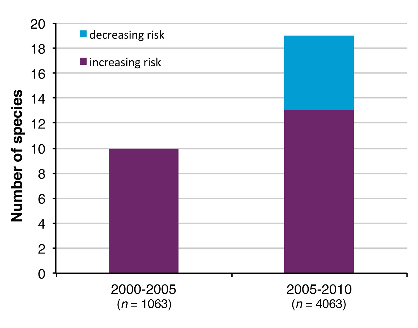 Figure 3. Number of species with real general status rank changes due to increasing risk and decreasing risk between the 2000 and 2005 assessments (OBC 2010) and between the 2005 and 2010 assessments.
