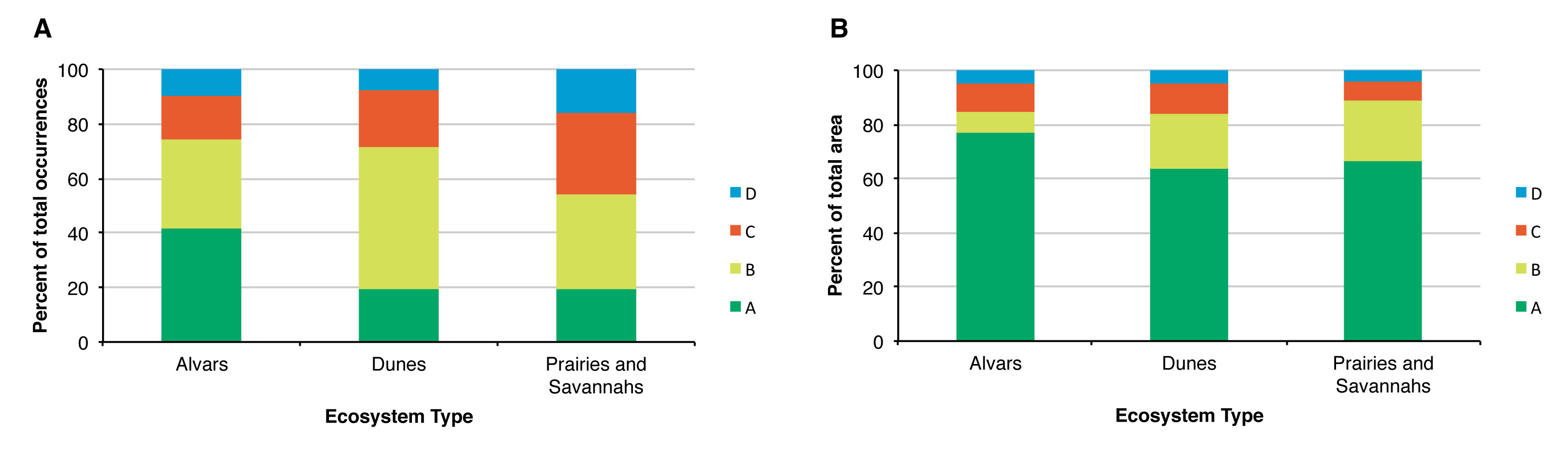 Figure 3. A) Proportion of vegetation community occurrences with quality ranks A-D in alvar, dune and prairie/savannah ecosystems; B) Proportion of area with quality ranks A-D in alvar, dune and prairie/savannah ecosystems (source: NHIC database, OMNRF, Peterborough, ON).