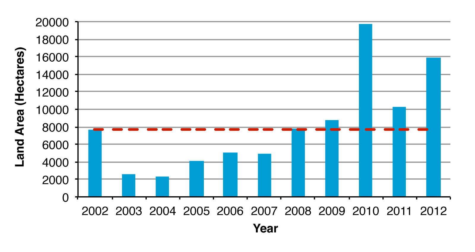 Figure 1. Annual land area with stewardship activities in Ontario, 2002-2012 (dashed line represents average) (Source: Ducks Unlimited Canada, Conservation Ontario, Nature Conservancy of Canada, Ontario Federation of Anglers and Hunters, Ontario Power Generation and Ontario Ministry of Natural Resources Stewardship Program) (Note: Data for the Ontario Ministry of Natural Resources Stewardship Program was only available for the years 2004-2012. Data for the Ontario Federation of Anglers and Hunters was only available for the years 2010-2012).