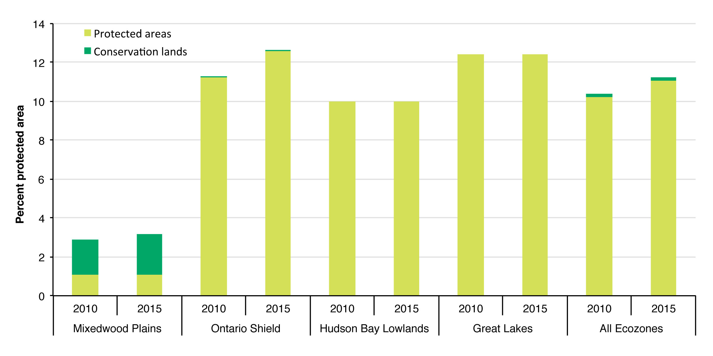 Figure 1. Percentage of Ontario's ecozones that consist of protected areas (including Dedicated Protected Areas in the Far North) and conservation lands.