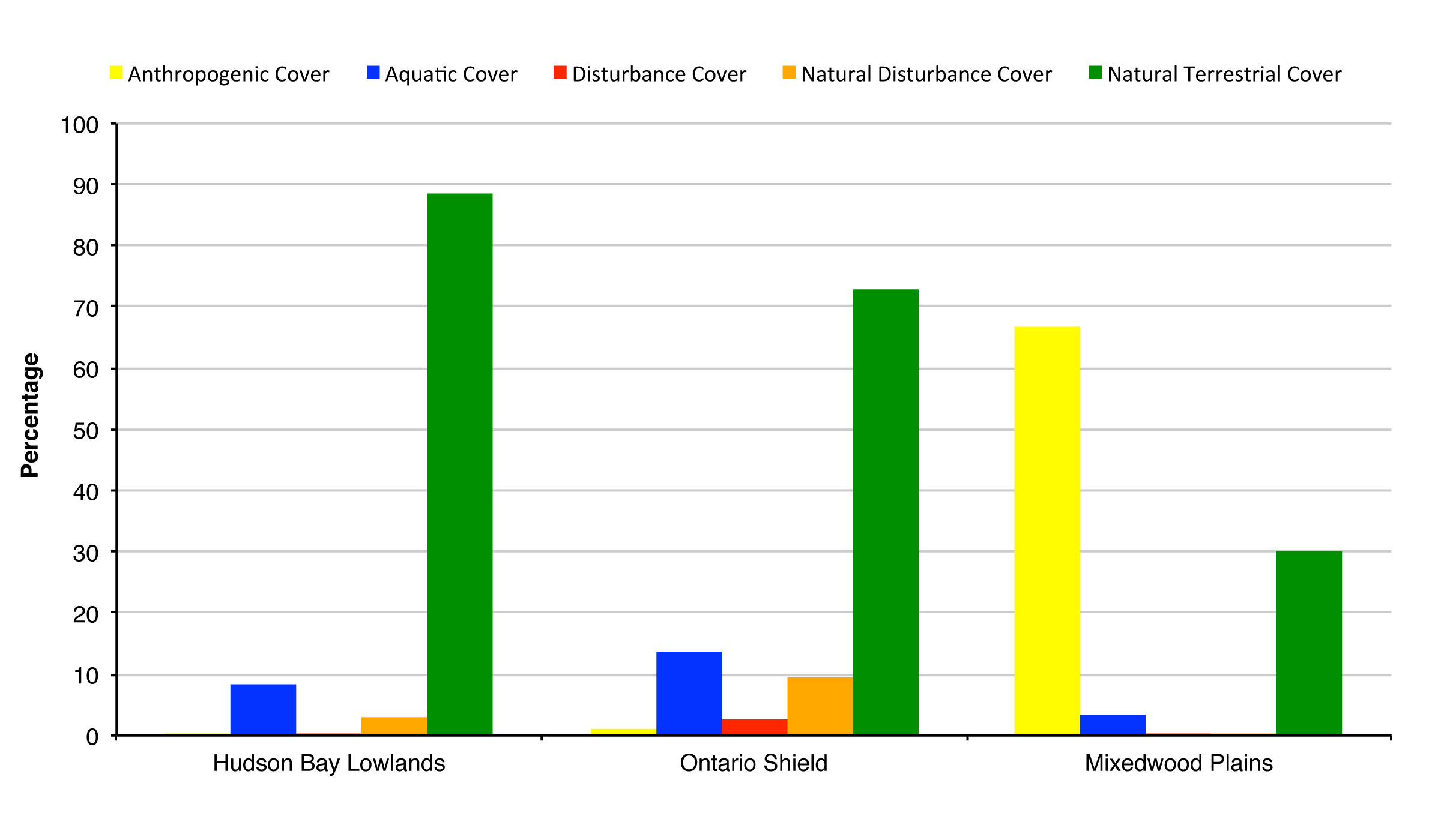 Figure 1.  Percentage land cover composition for Ontario's ecozones (based on land cover current to 2011, note: totals may not sum to 100% because of areas not classified due to cloud cover).