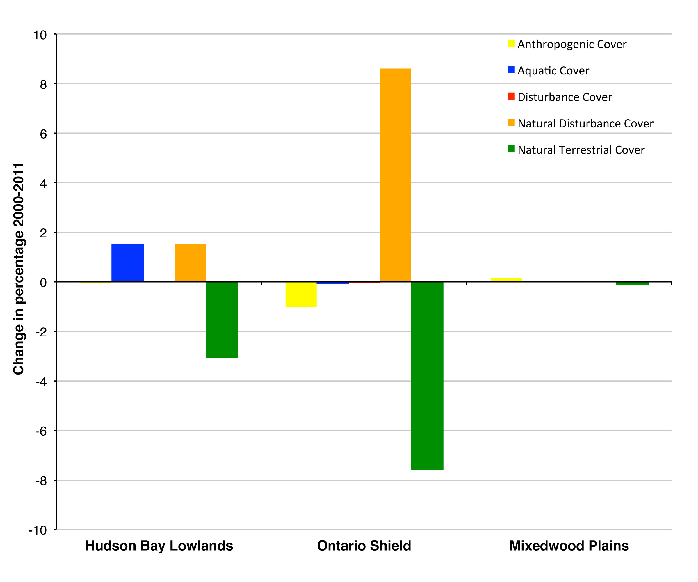Figure 2. Changes in the percentage of land cover composition for Ontario ecozones between 2000 and 2011.