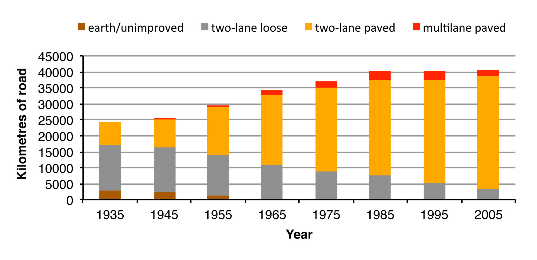 Figure 1. Major road changes in southern Ontario based on the Ontario Road Map, 1935-2005.
