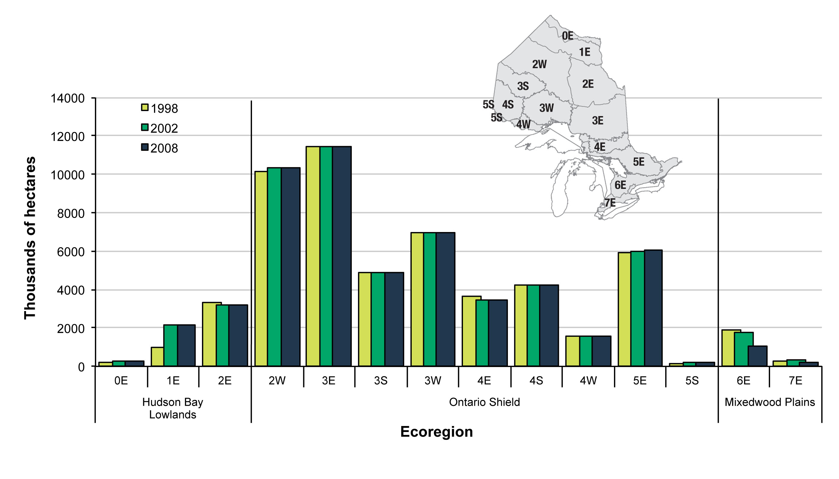 Figure 2. Total area of forested land by ecoregion in each ecozone in 1998, 2002 and 2008 (Inset map – Ontario's ecoregions).