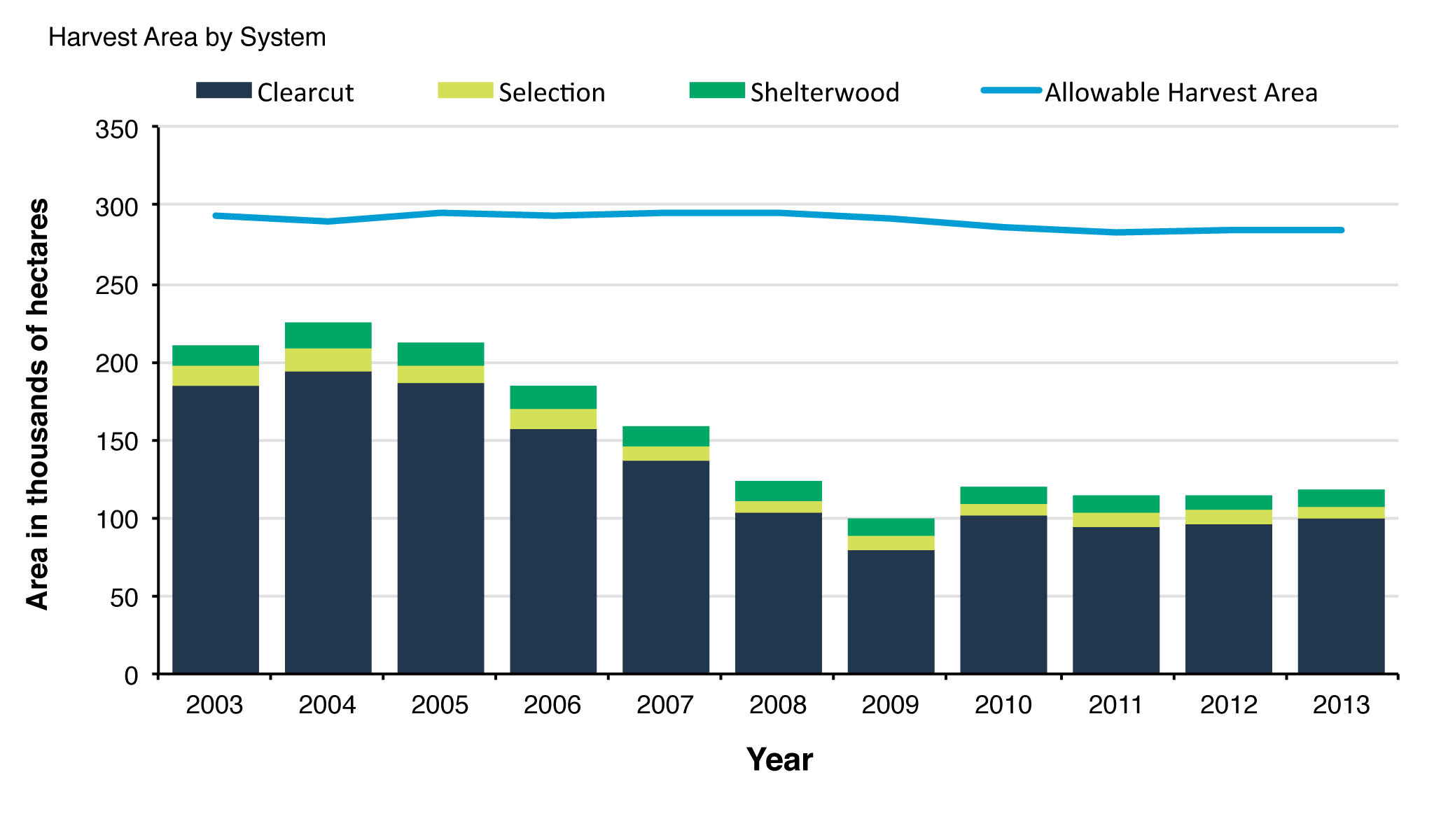 Figure 4. Forest area harvested under different management systems in Ontario's Crown forest management units compared with the total allowable harvest area, 2003-2013.