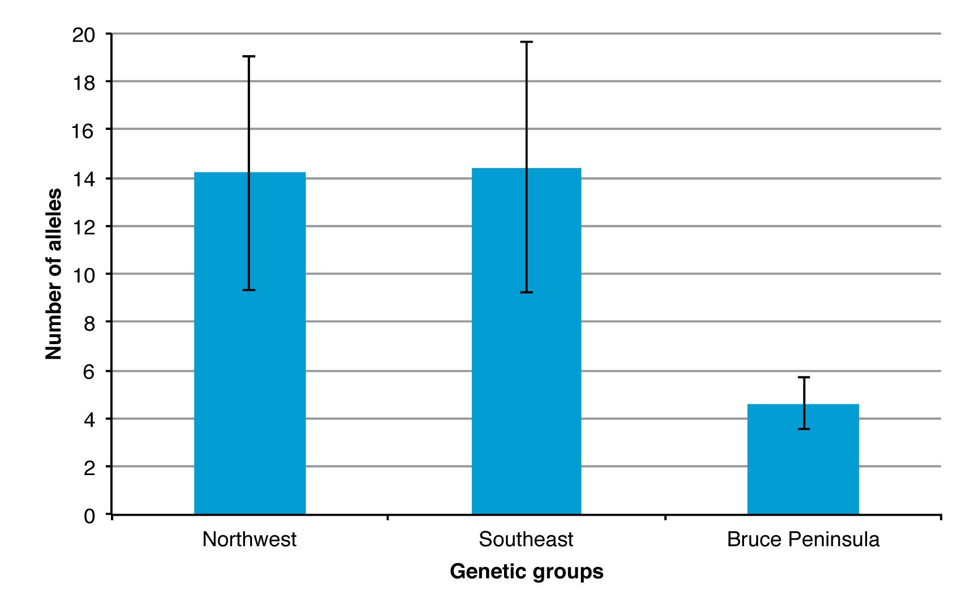 Figure 3. Number of different alleles for each American Black Bear genetic group identified in Ontario (n = 2839 individuals; error bars represent Standard Deviation) (Source: Pelletier et al. 2012).