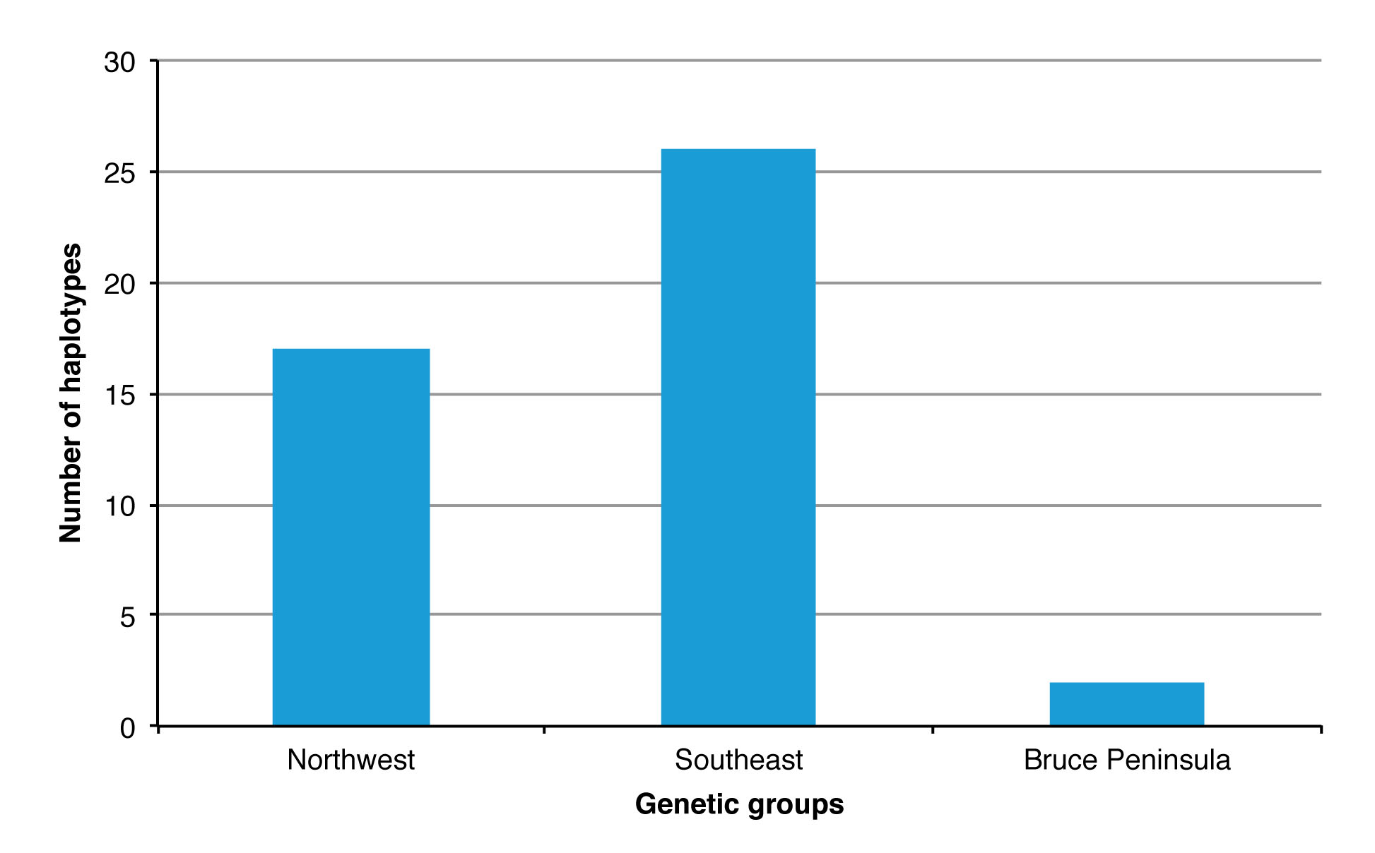 Figure 4. Number of haplotypes present within each American Black Bear genetic group in Ontario. Note: Analyses were conducted on a subset of individuals: n = 230, 392, and 38 for the northwestern, southeastern, and Bruce Peninsula populations, respectively (Source: Pelletier et al. 2011).
