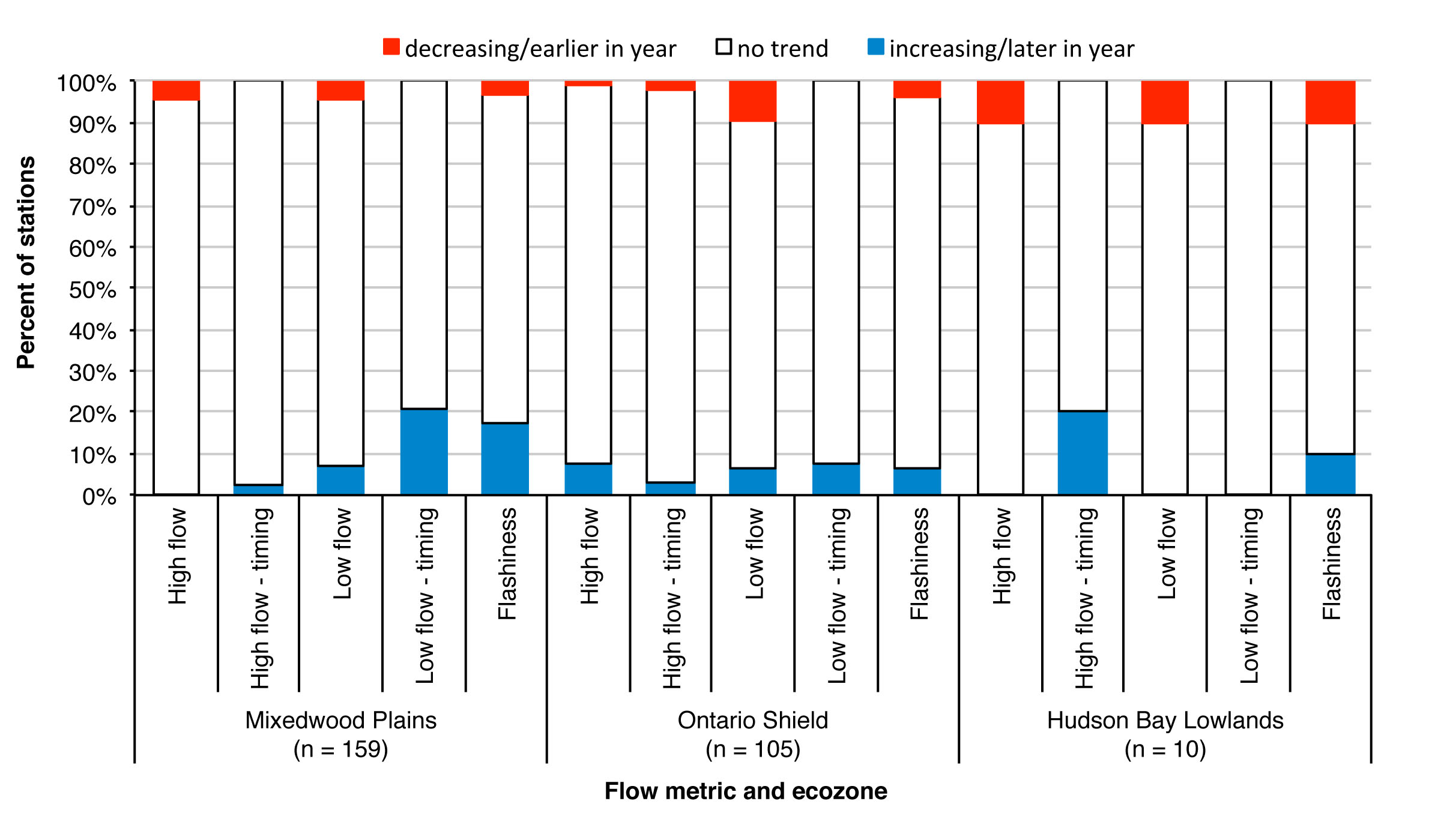 Figure 2. Summary of 1981-2010 trends in ecological flow metrics by ecozone.