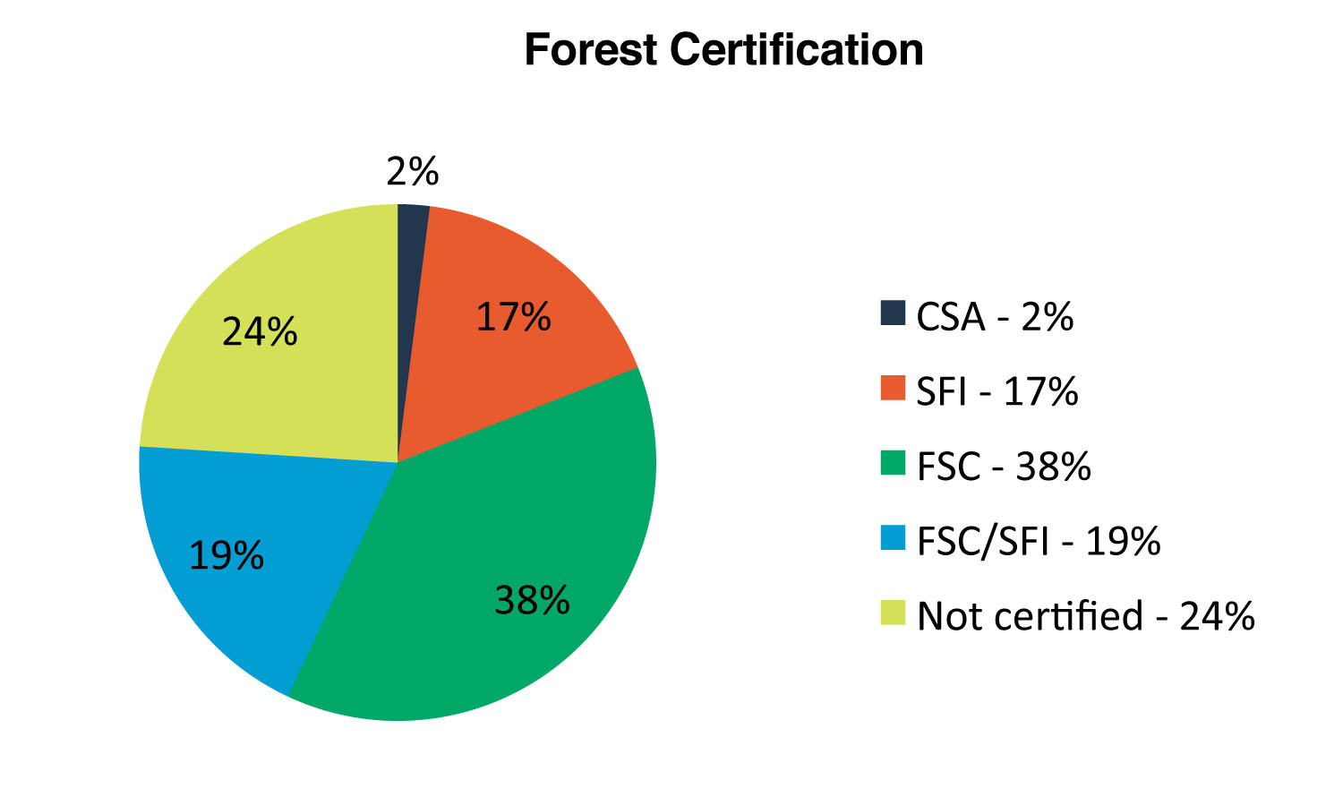 Figure 2. Percent of management units certified under each standard in 2013 (OMNR 2014).