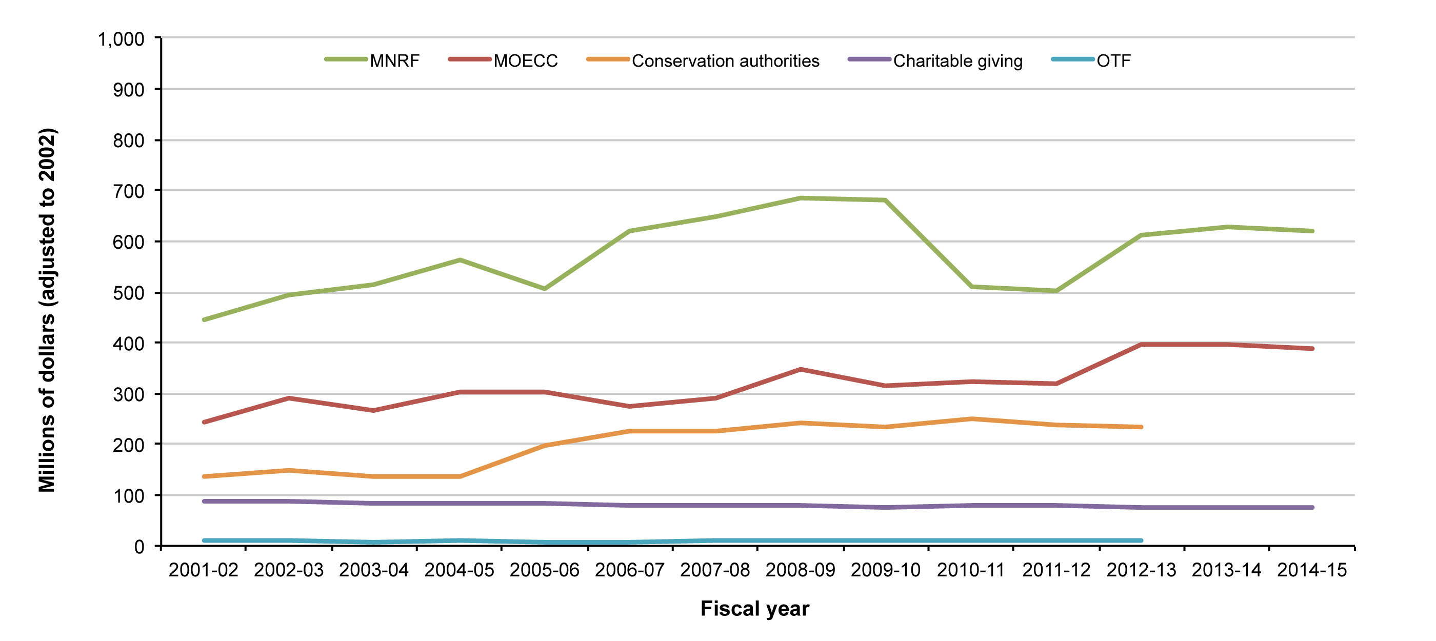 Figure 1. Provincial expenditures (adjusted to 2002 dollars) of Ontario ministries with biodiversity mandates, conservation authorities, charitable giving to the environment and environmental grants by the Ontario Trillium Foundation.