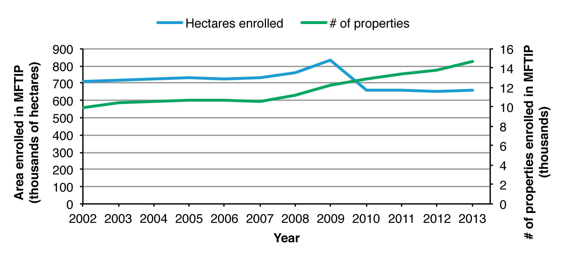 Figure 1. Land area and participation in the Managed Forest Tax Incentive Program 2002-2013.