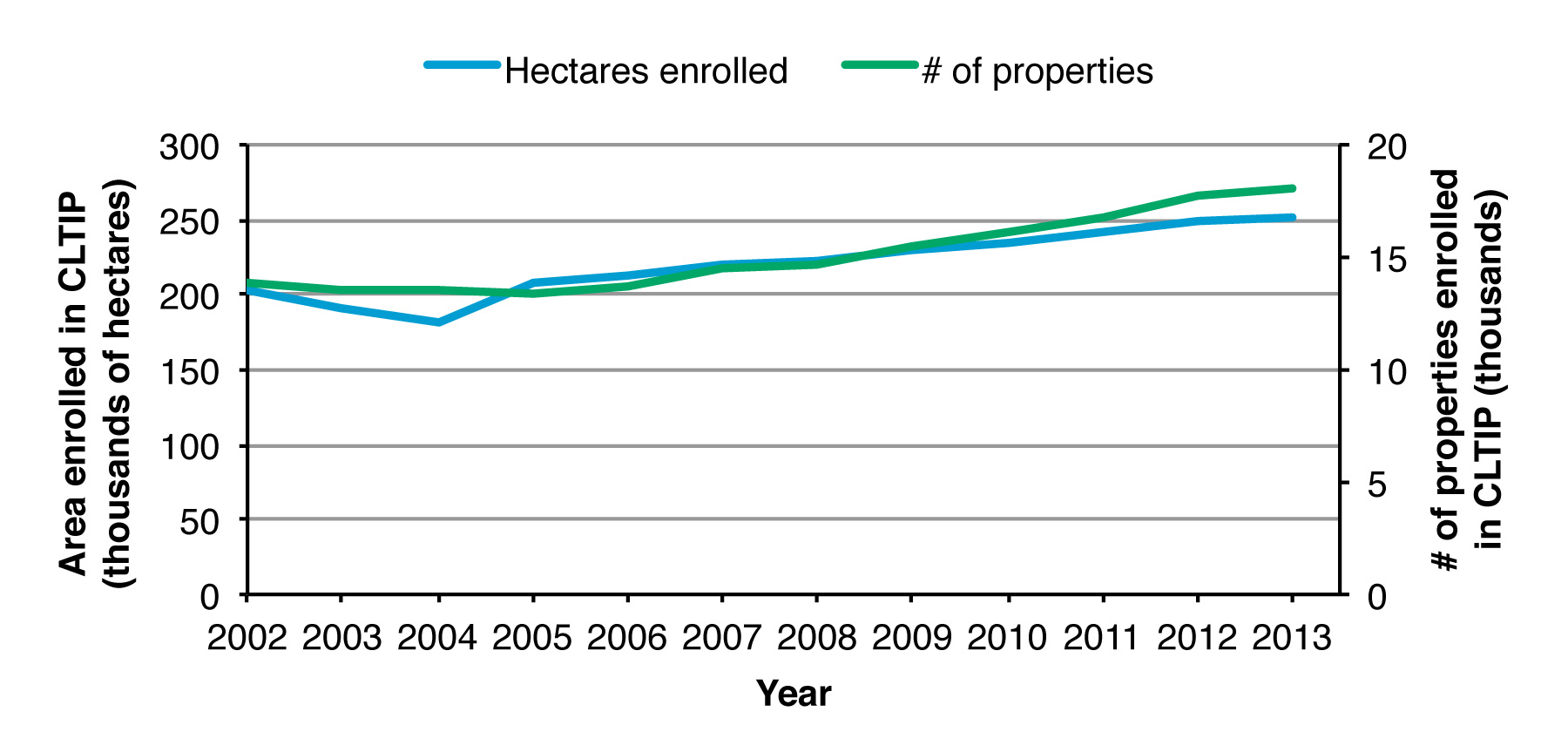 Figure 2. Land area and participation in the Conservation Land Tax Incentive Program 2002-2013.