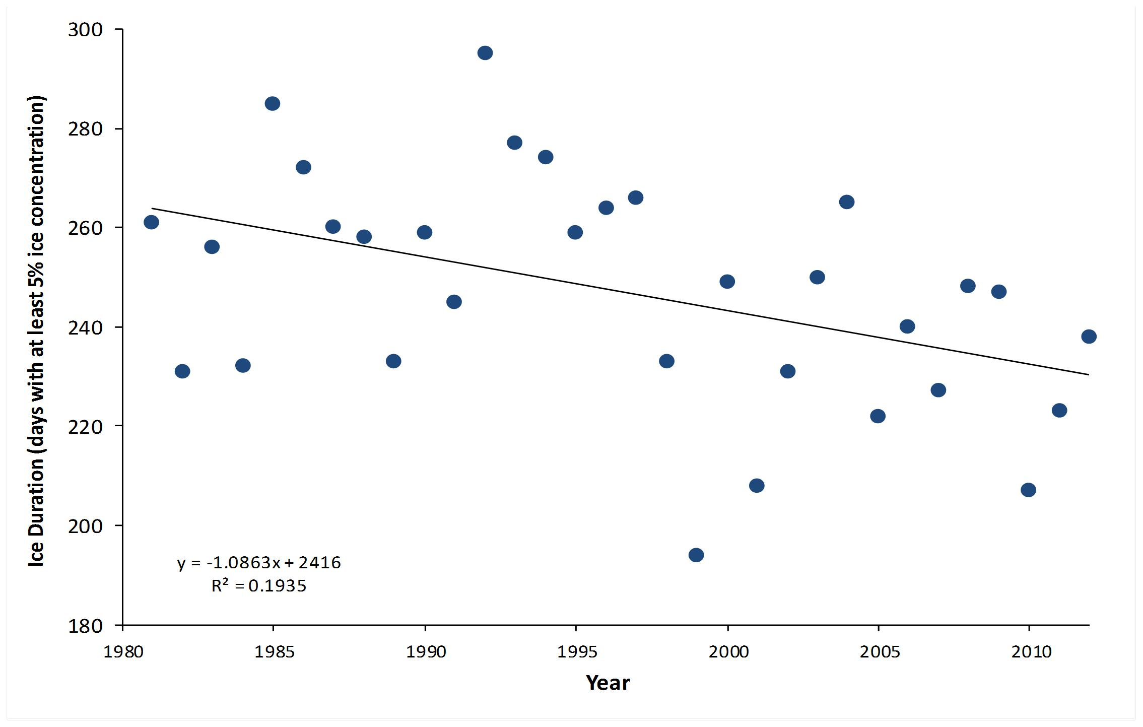 Figure 1. Annual duration of at least 5% ice cover on southern Hudson Bay and James Bay, 1981-2012 (analysis by M. Obbard and K. Middel (OMNRF) based on satellite data from Cavalieri et al. 1996, updated yearly).
