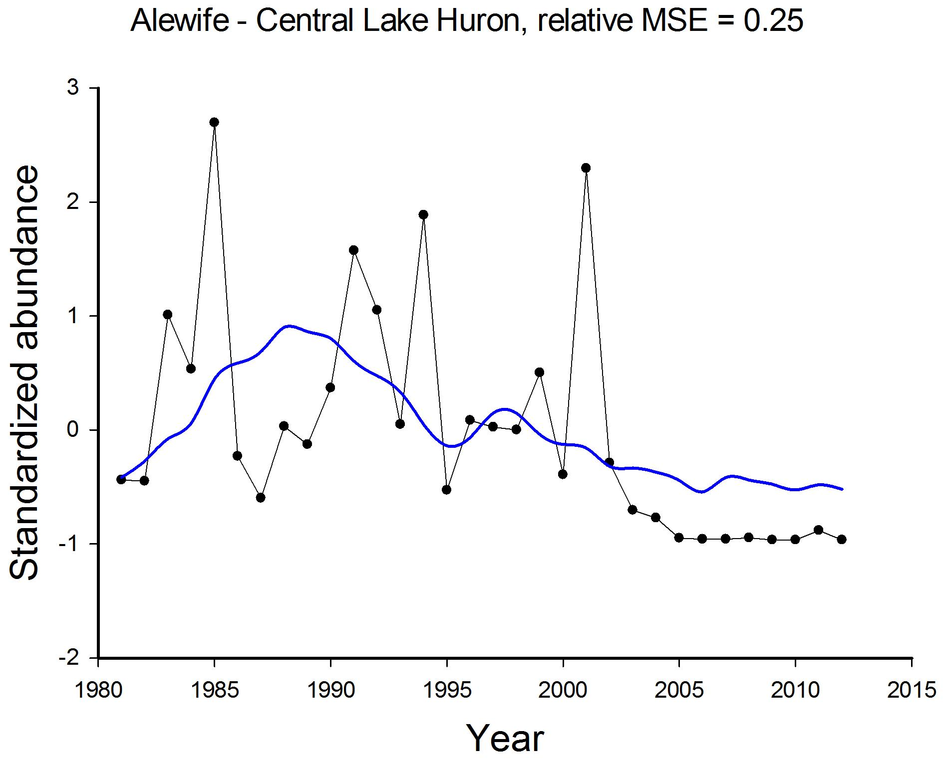 Figure 2. Observed (black dots and line) and predicted (blue line) temporal trends in standardized relative abundances of Alewife in Central Lake Huron based on dynamic factor analysis of standardized gillnet Catch Per Effort data.