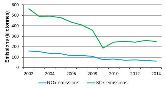 Figure 1. Nitrogen (NOx) and sulphur oxide (SOx) emissions in Ontario 2002-2014. Note: Emissions from natural sources and open sources are not included (Source NPRI Database).